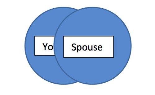 unhealthy boundaries in marriage consumed