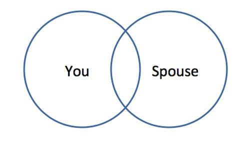 healthy boundaries in marriage